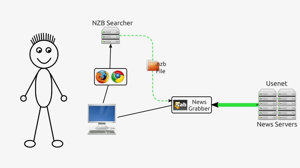 how to download from usenet for free