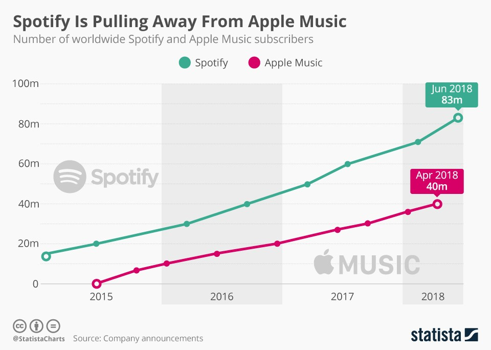 Spotify is leading against Apple Music