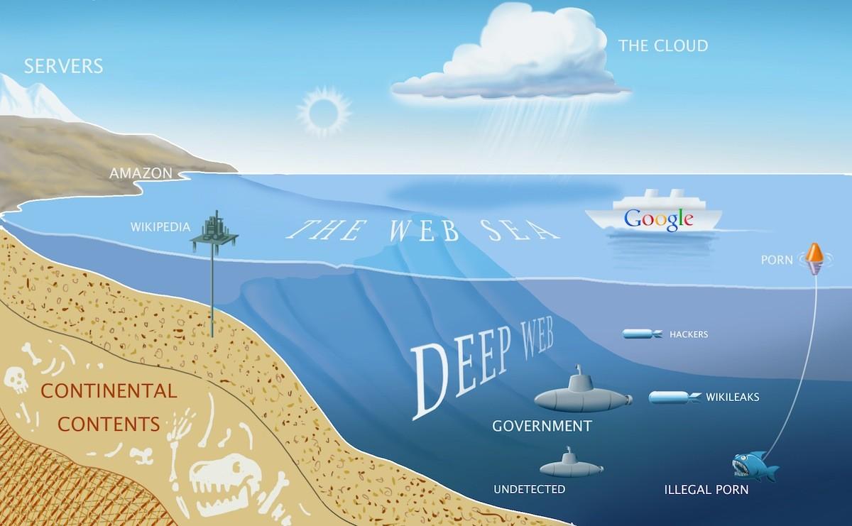 Deep Web Links 2017 | Fresh Darknet Websites List 2017