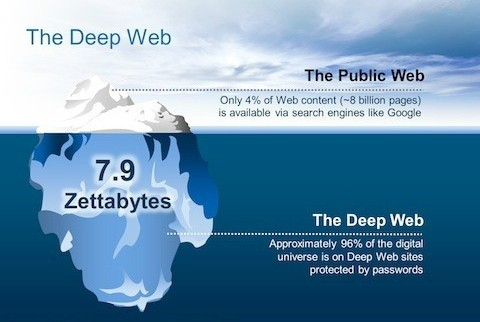 Deep Web Links 2017 | Fresh Darknet Websites List 2017