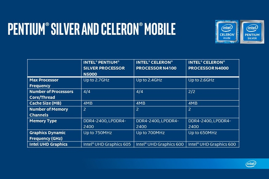 Intel has launched a new Pentium Silver and a Celeron processors