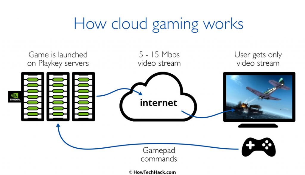 steam cloud gaming