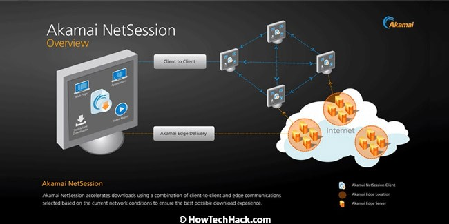 Akamai NetSession Interface Client