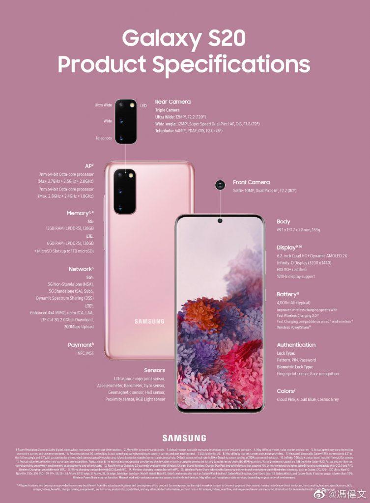 Key Specs of Samsung Galaxy S20