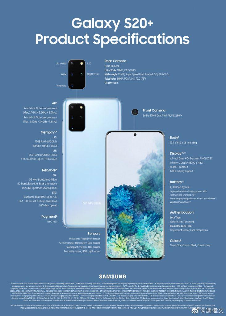 Key Specs of Samsung Galaxy S20+